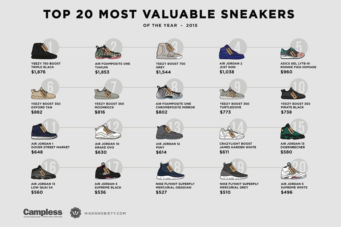 most-expensive-sneakers-of-2015-desempacados-01