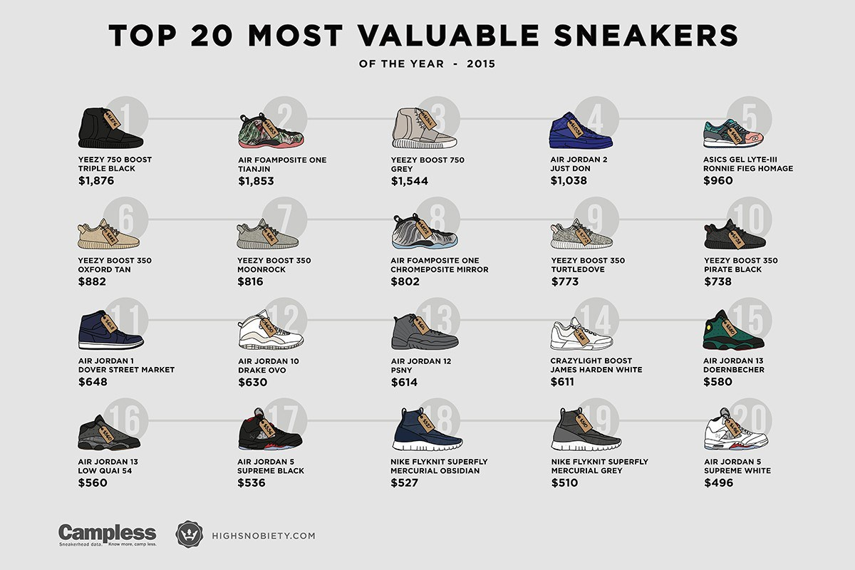 What Shoe Brand Makes The Most Money